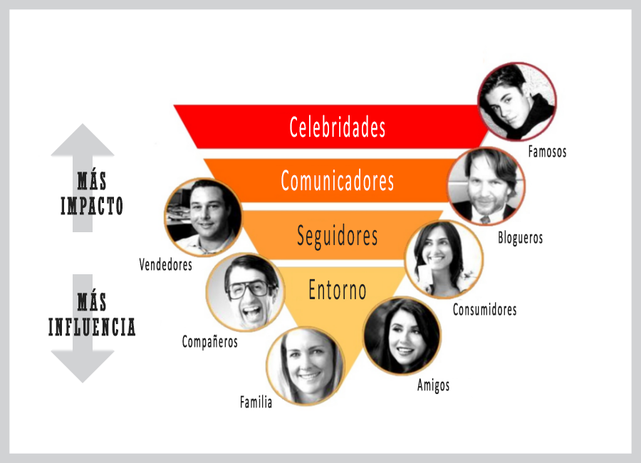 estrategia de marketing de influencers