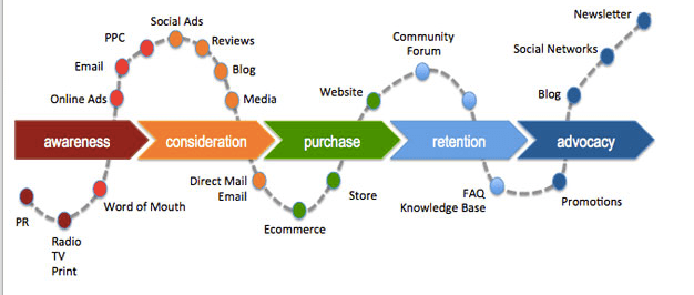 Customer Journey Map - mapa de experiencia del cliente
