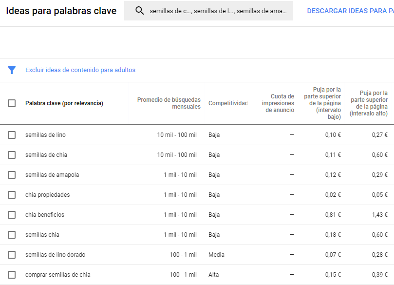 Qué productos vender por Internet - Google Adwords