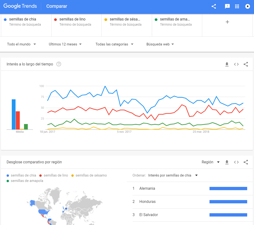 Qué productos vender por Internet - Google Trends