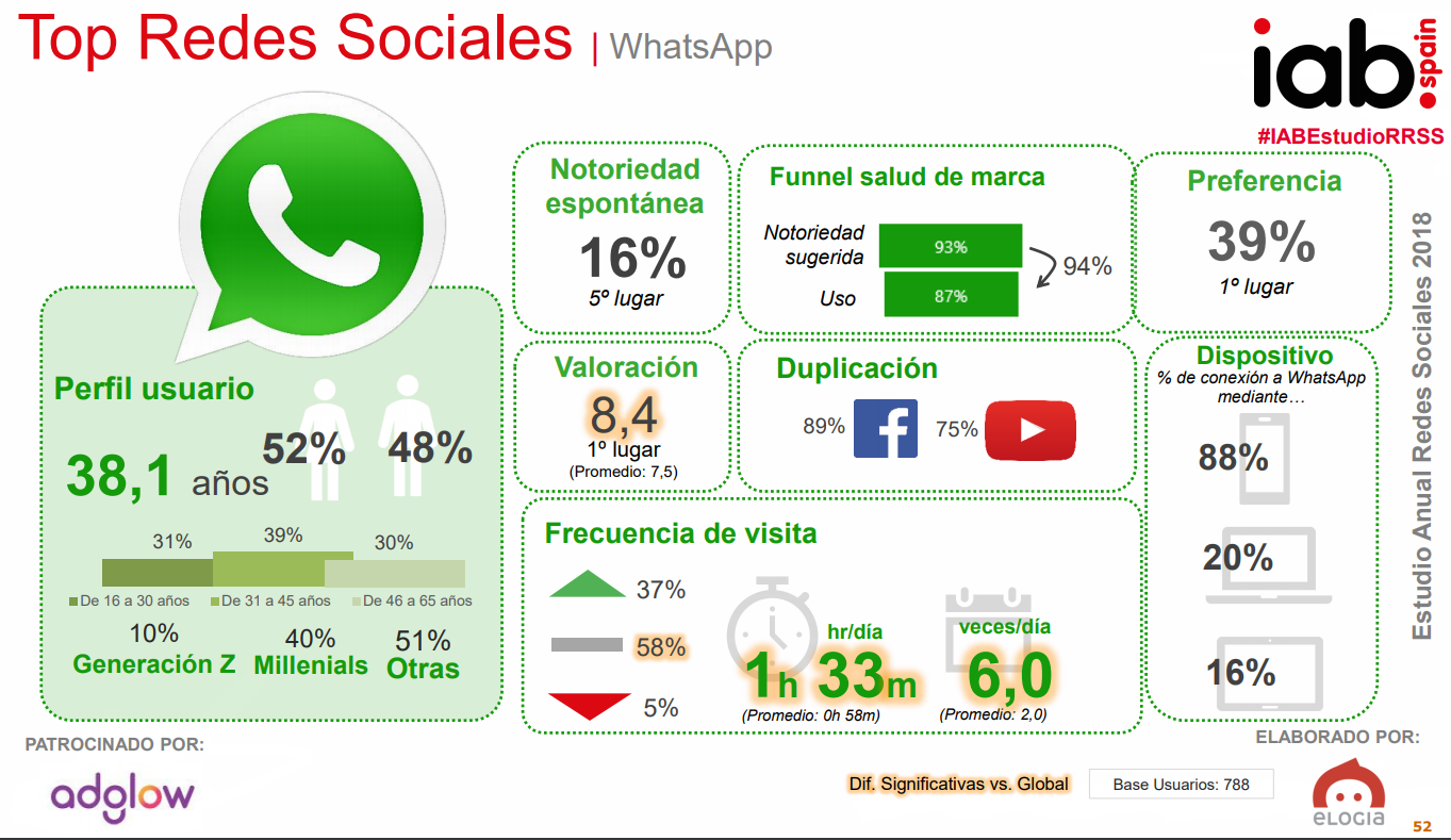 Estrategia whatsapp business - encuesta elogia