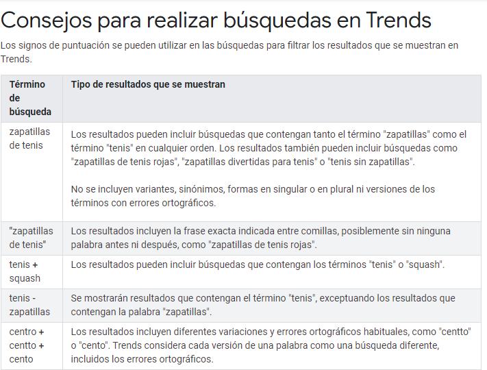 Qué es Google Trends | Tendencias en Google